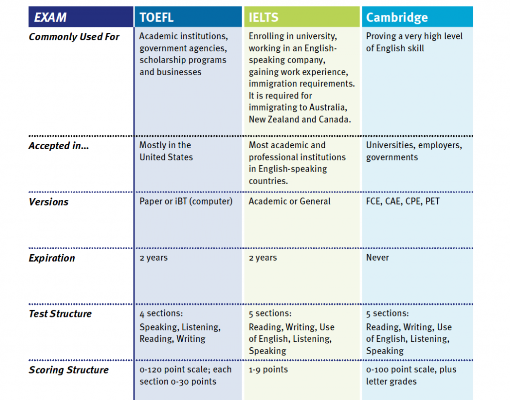 Choosing an English Proficiency Exam
